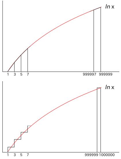 ln(x)と台形・矩形の大きさ比較